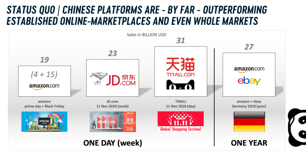(Video) China - Marktzahlen und Double Eleven / Singles Day